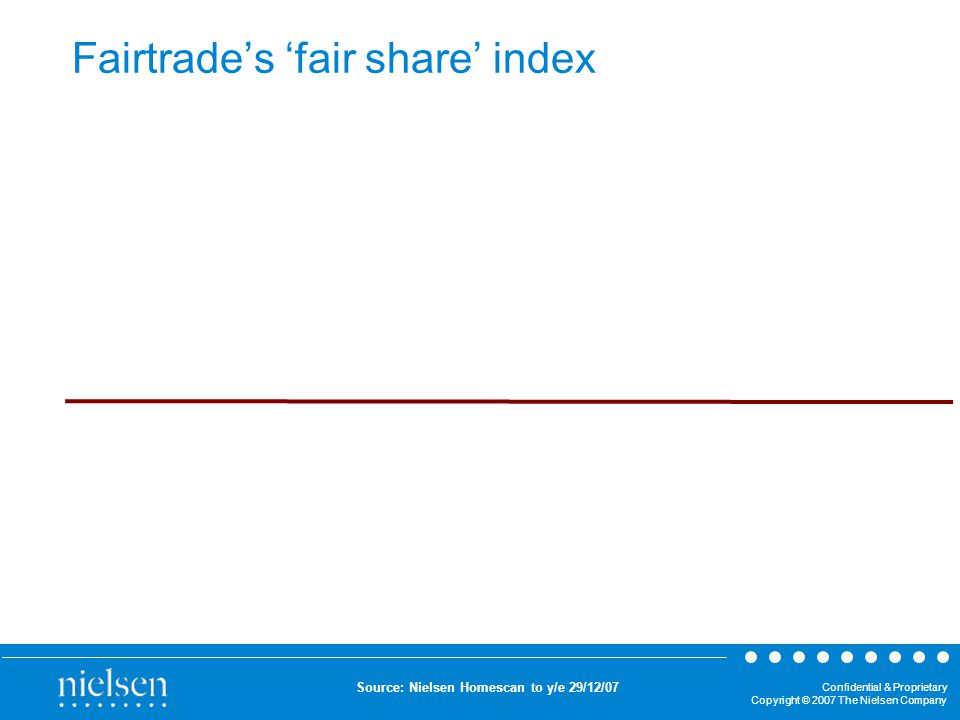 Confidential & Proprietary Copyright © 2007 The Nielsen Company Fairtrade's 'fair share' index Source: Nielsen Homescan to y/e 29/12/07