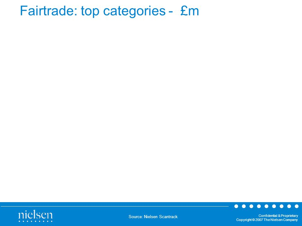 Confidential & Proprietary Copyright © 2007 The Nielsen Company Fairtrade: top categories - £m Source: Nielsen Scantrack