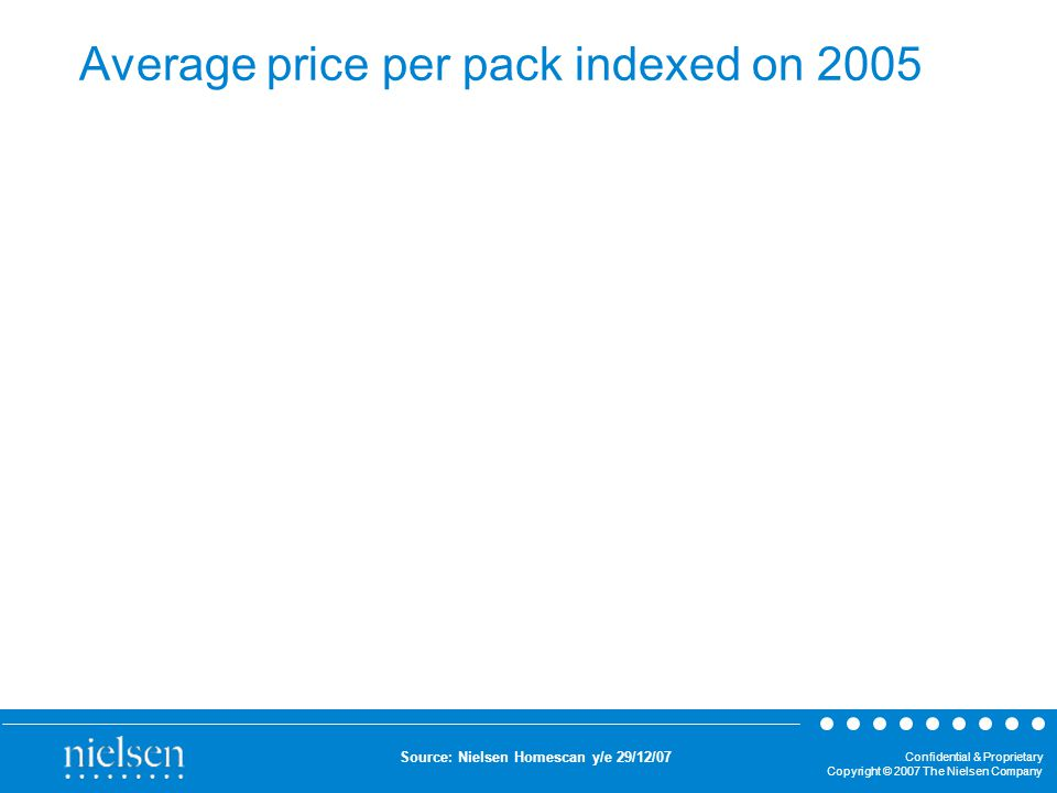 Confidential & Proprietary Copyright © 2007 The Nielsen Company Average price per pack indexed on 2005 Source: Nielsen Homescan y/e 29/12/07