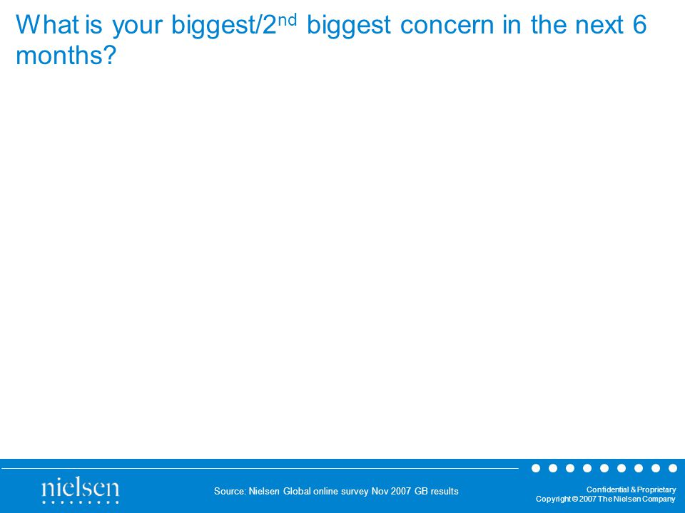 Confidential & Proprietary Copyright © 2007 The Nielsen Company What is your biggest/2 nd biggest concern in the next 6 months.