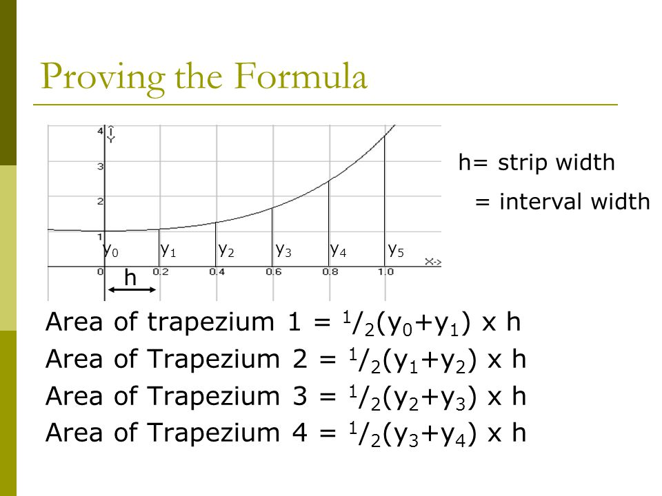 Proving the Formula Area of trapezium 1 = 1 / 2 (y 0 +y 1 ) x h Area of Trapezium 2 = 1 / 2 (y 1 +y 2 ) x h Area of Trapezium 3 = 1 / 2 (y 2 +y 3 ) x h Area of Trapezium 4 = 1 / 2 (y 3 +y 4 ) x h y 0 y 1 y 2 y 3 y 4 y 5 h= strip width = interval width h