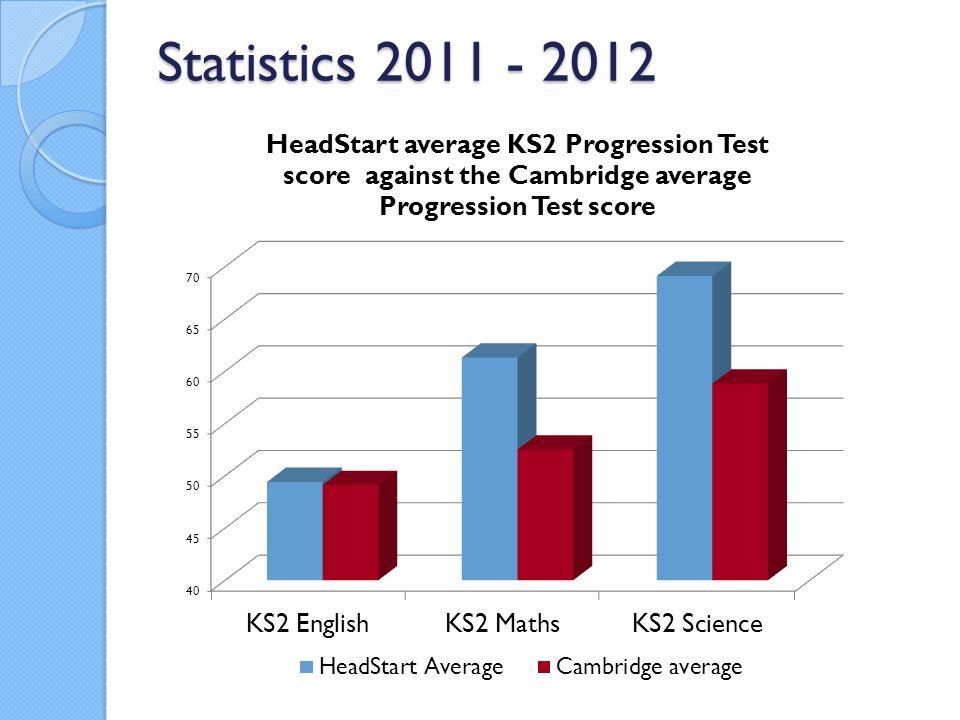 Statistics 2011 - 2012