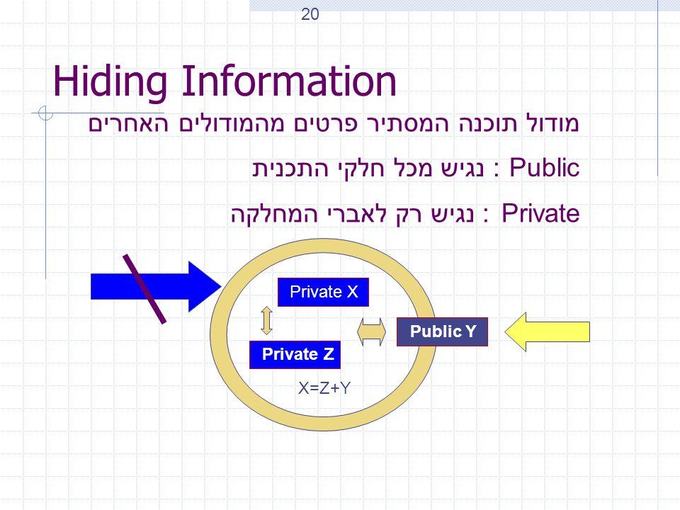 Hiding Information מודול תוכנה המסתיר פרטים מהמודולים האחרים Private : נגיש רק לאברי המחלקה Private X Public Y Private Z X=Z+Y Public : נגיש מכל חלקי