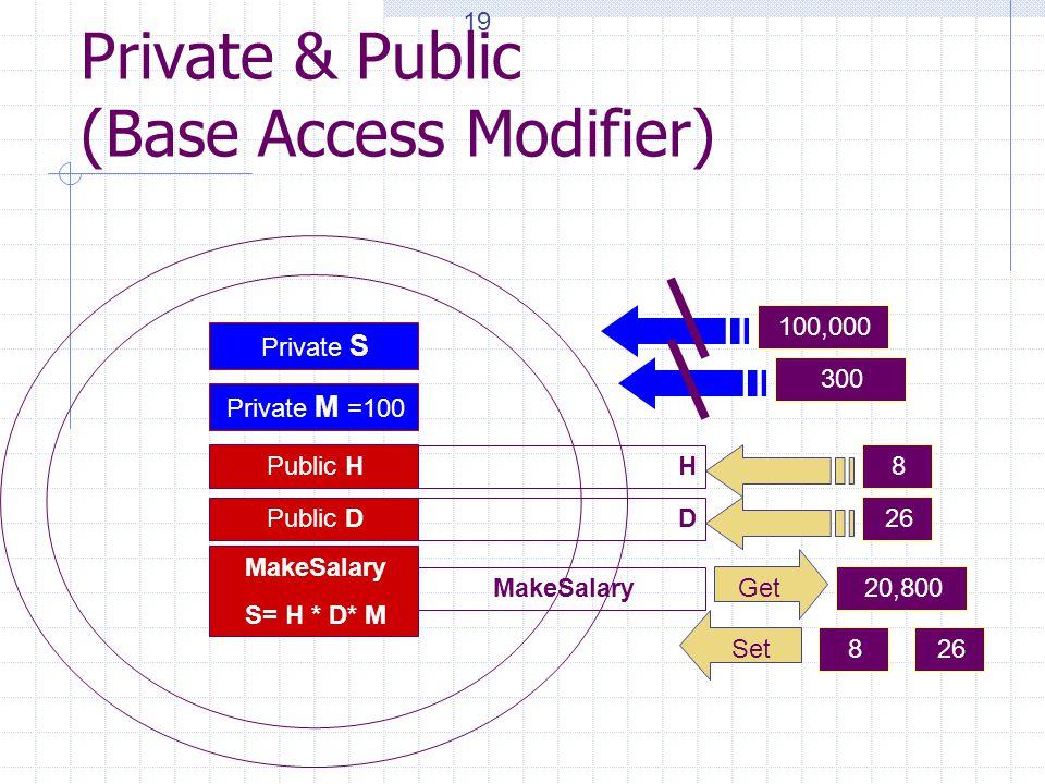 Private & Public (Base Access Modifier) Private S MakeSalary S= H * D* M Public H Public D 8 26 Private M =100 Get Set 826 20,800 100,000 300 MakeSala