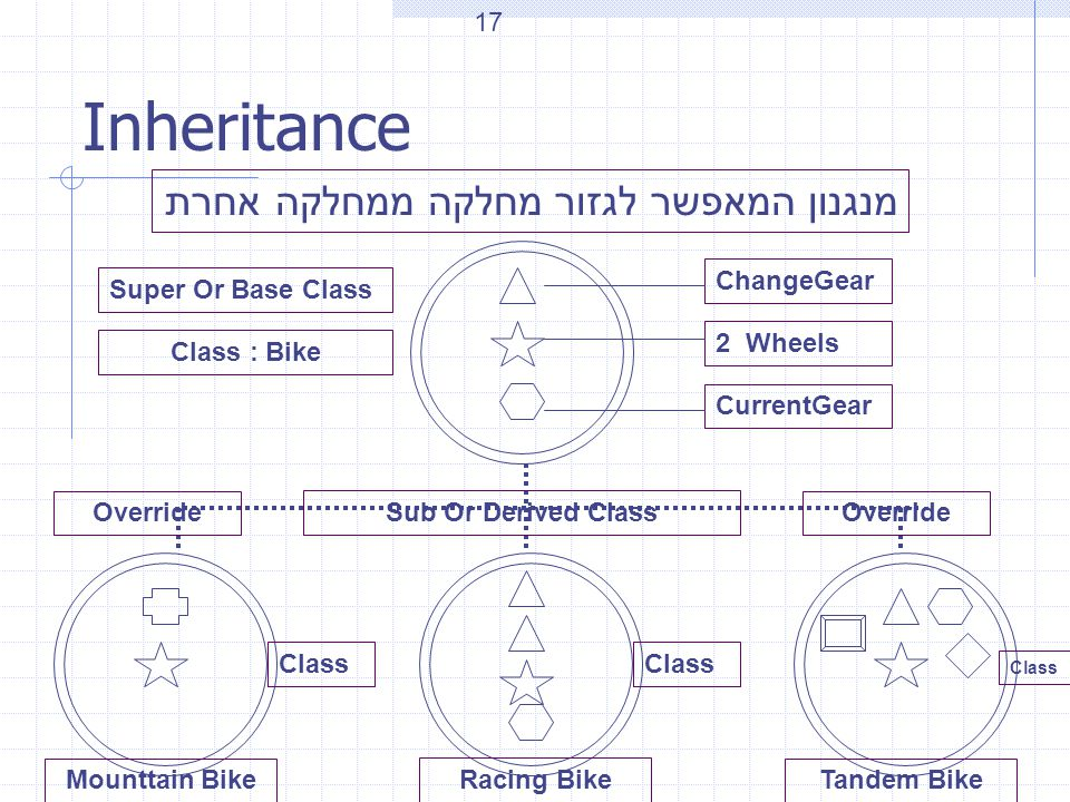 Inheritance מנגנון המאפשר לגזור מחלקה ממחלקה אחרת ChangeGear 2 Wheels CurrentGear Class : Bike Mounttain Bike Racing Bike Tandem Bike Class Super Or Base Class Sub Or Derived Class Override 17