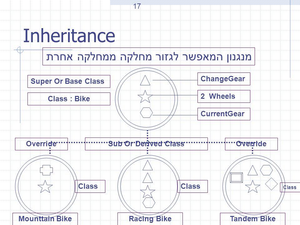 Inheritance מנגנון המאפשר לגזור מחלקה ממחלקה אחרת ChangeGear 2 Wheels CurrentGear Class : Bike Mounttain Bike Racing Bike Tandem Bike Class Super Or B
