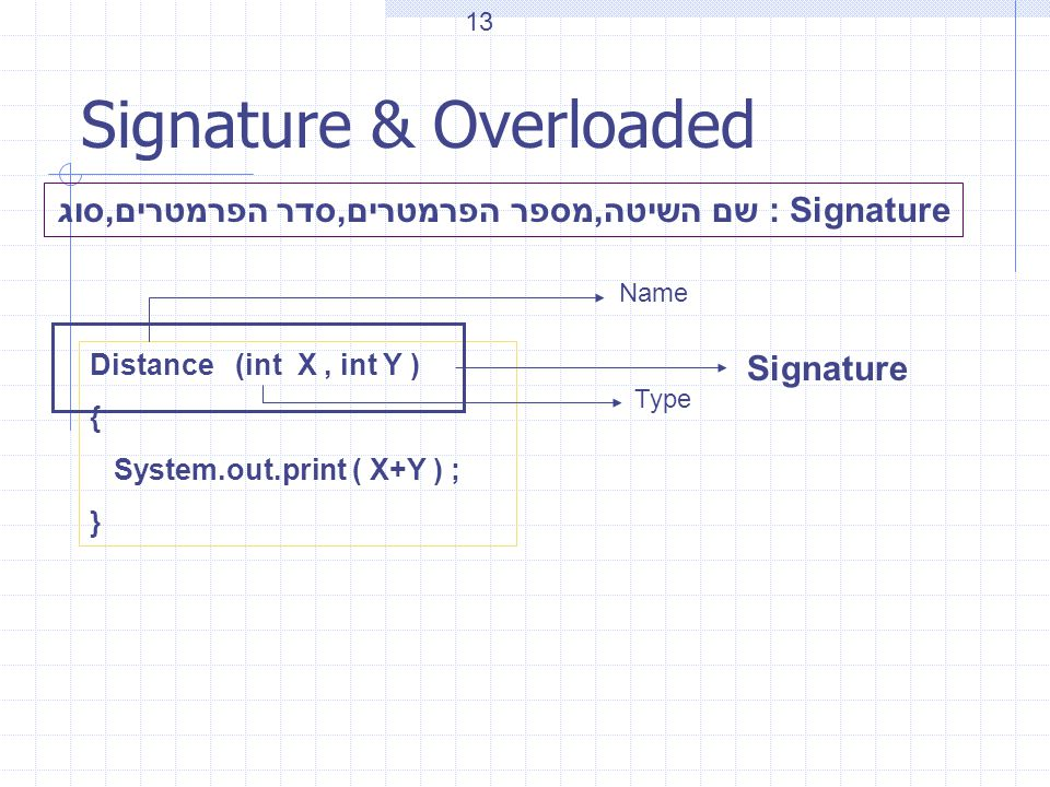Signature & Overloaded Signature : שם השיטה,מספר הפרמטרים,סדר הפרמטרים,סוג Distance (int X, int Y ) { System.out.print ( X+Y ) ; } Name Type Signature 13