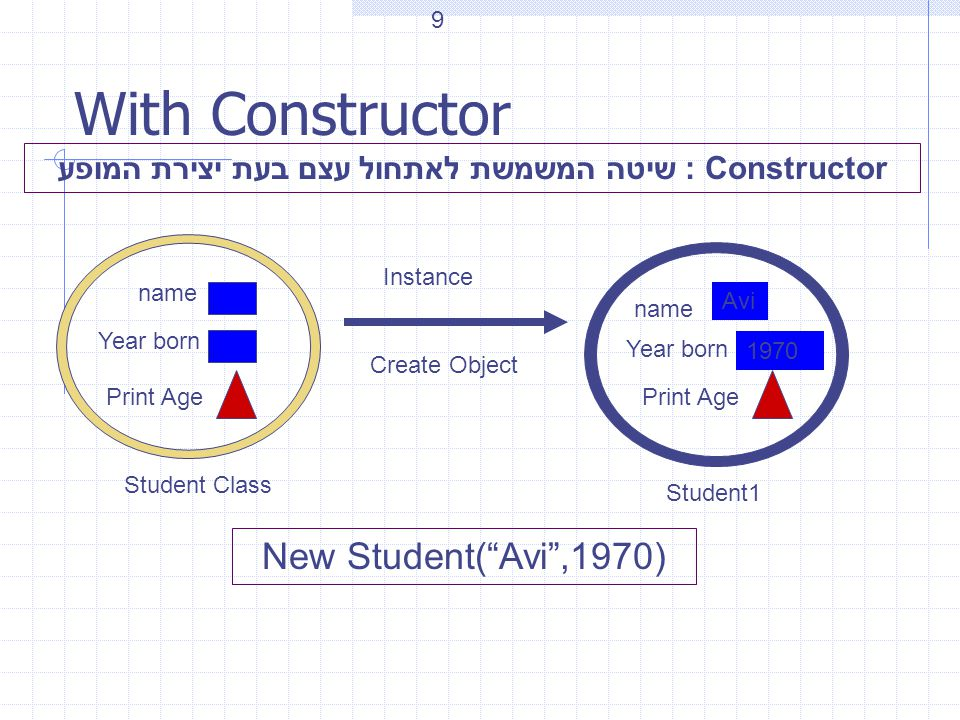 With Constructor Student Class name Year born Create Object Instance Year born name Print Age Avi 1970 Student1 New Student( Avi ,1970) Constructor : שיטה המשמשת לאתחול עצם בעת יצירת המופע 9