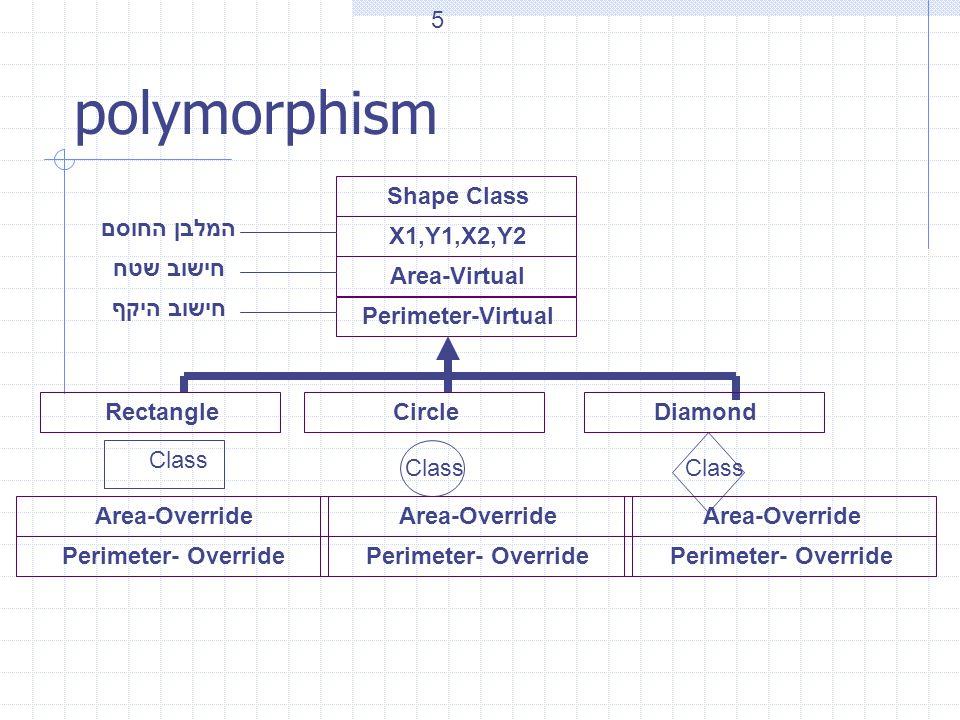 polymorphism Shape Class X1,Y1,X2,Y2 Area-Virtual Perimeter-Virtual המלבן החוסם חישוב שטח חישוב היקף RectangleCircle Class Diamond Area-Override Perim