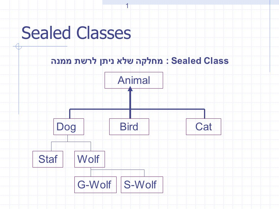 Sealed Classes Sealed Class : מחלקה שלא ניתן לרשת ממנה Animal DogBirdCat StafWolf G-WolfS-Wolf 1