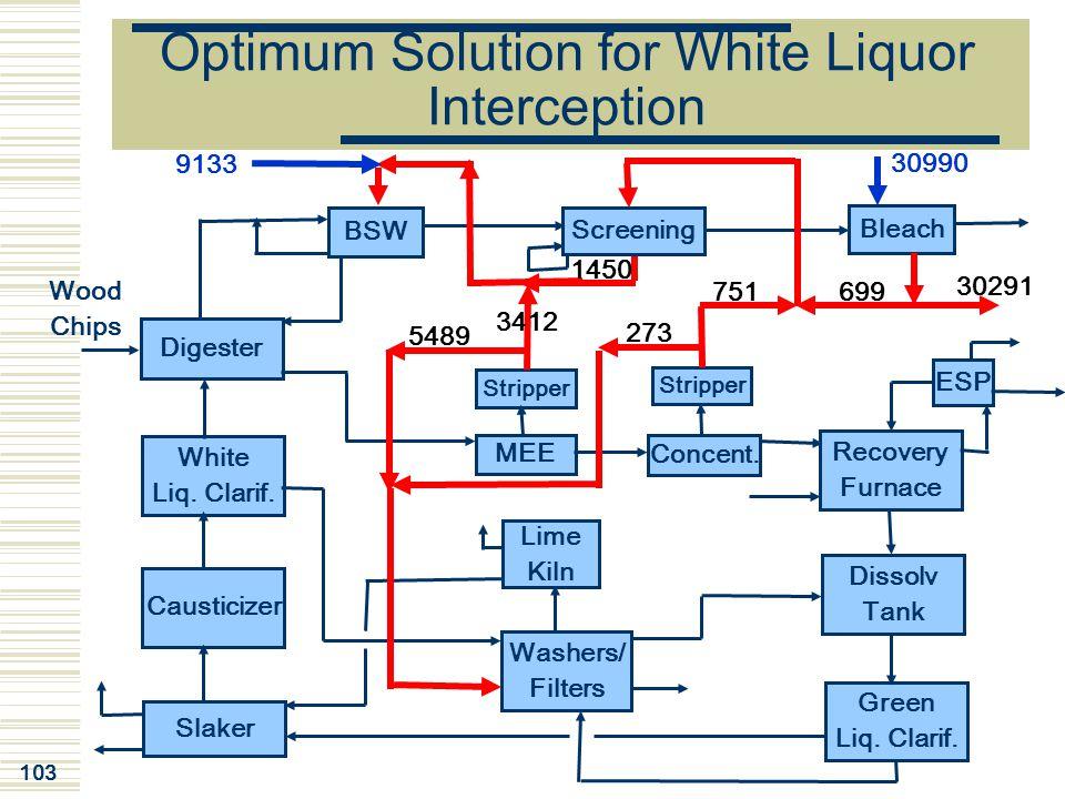 103 White Liq. Clarif. Causticizer Screening MEE Concent. Lime Kiln Washers/ Filters Slaker Dissolv Tank Green Liq. Clarif. Recovery Furnace ESP BSW D