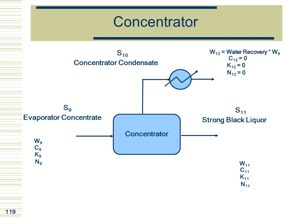 119 Concentrator W 11 C 11 K 11 N 11 S9S9 Evaporator Concentrate W9W9 C9C9 K9K9 N9N9 S 10 Concentrator Condensate W 12 = Water Recovery * W 9 C 12 = 0