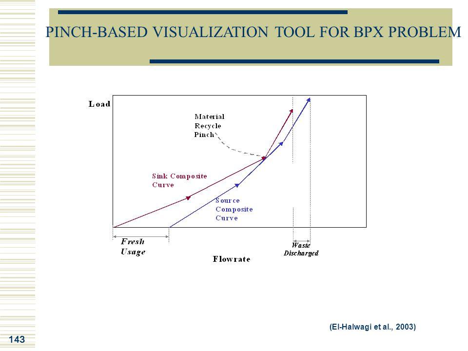 143 (El-Halwagi et al., 2003) PINCH-BASED VISUALIZATION TOOL FOR BPX PROBLEM