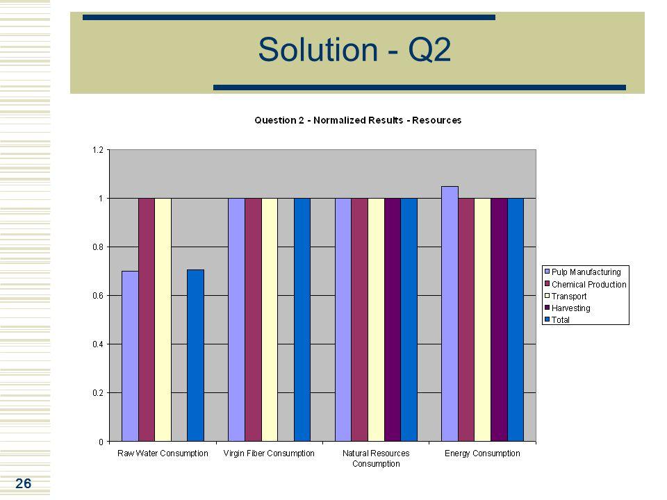 26 Solution - Q2