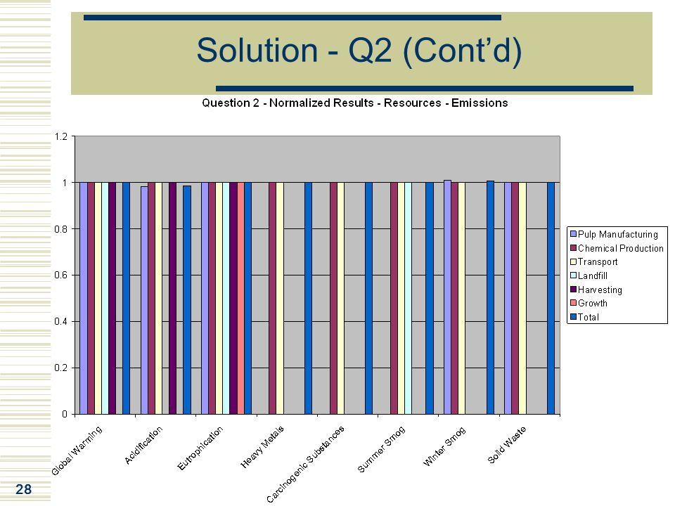 28 Solution - Q2 (Cont'd)