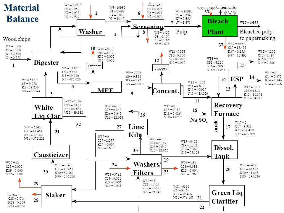 Digester Washer Screening MEEConcent. White Liq Clar Causticizer Slaker Lime Kiln Washers/ Filters Recovery Furnace Dissol. Tank Green Liq Clarifier E