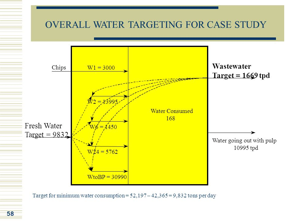 58 Water Consumed 168 WtoBP = 30990 W1 = 3000 W2 = 13995 W6 = 1450 W24 = 5762 Water going out with pulp 10995 tpd Wastewater Target = 1669 tpd Fresh W