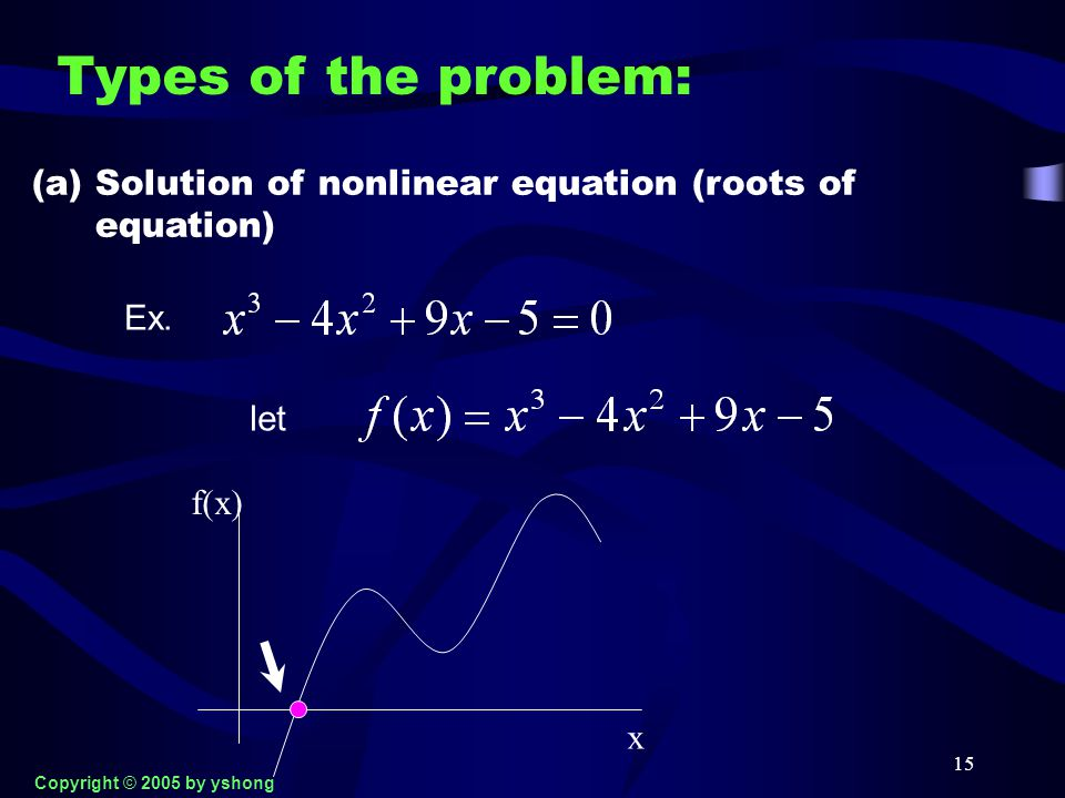 15 Types of the problem: (a) Solution of nonlinear equation (roots of equation) let x f(x) Ex. Copyright © 2005 by yshong