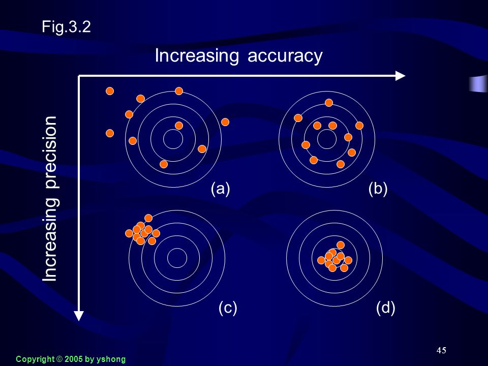 45 Fig.3.2 Increasing accuracy Increasing precision (a) (b)(c)(d) Copyright © 2005 by yshong