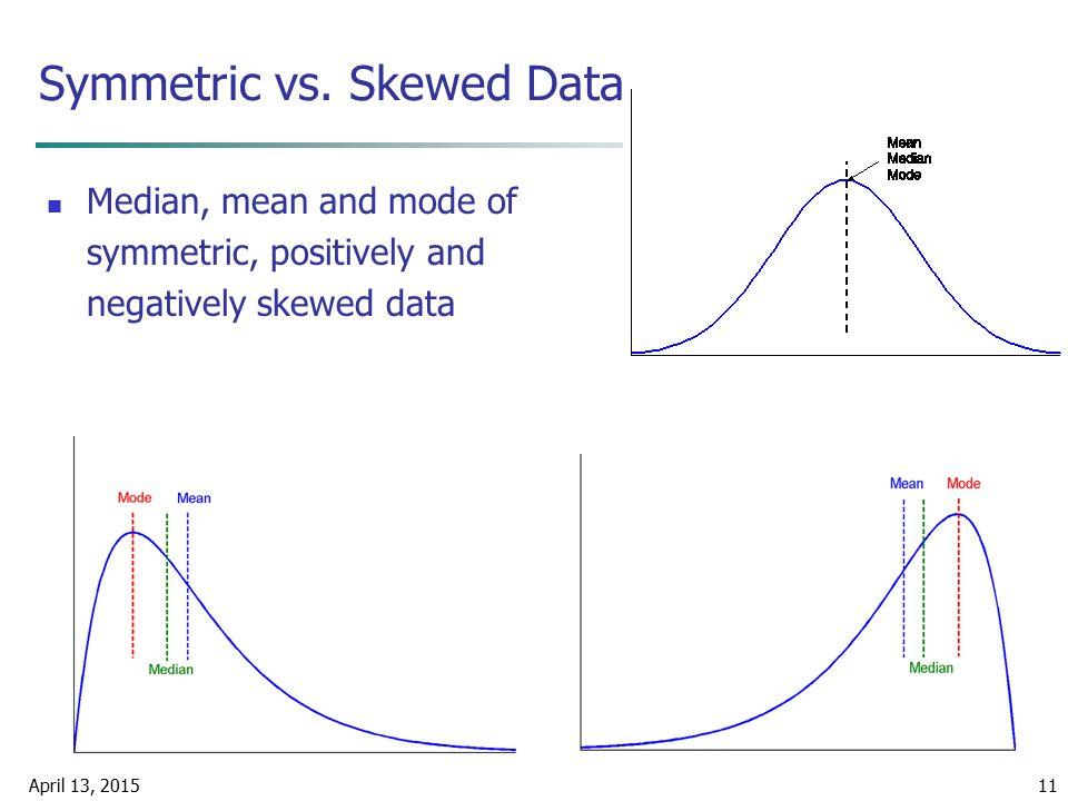 April 13, 201511 Symmetric vs. Skewed Data Median, mean and mode of symmetric, positively and negatively skewed data