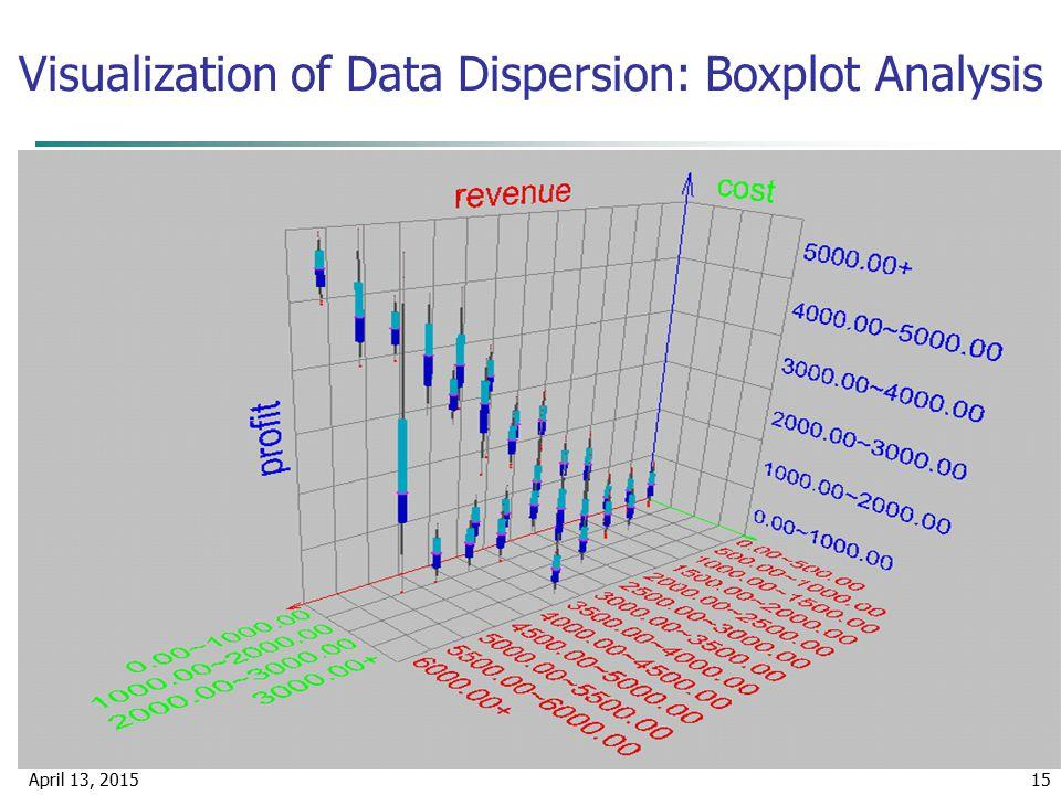 April 13, 201515 Visualization of Data Dispersion: Boxplot Analysis