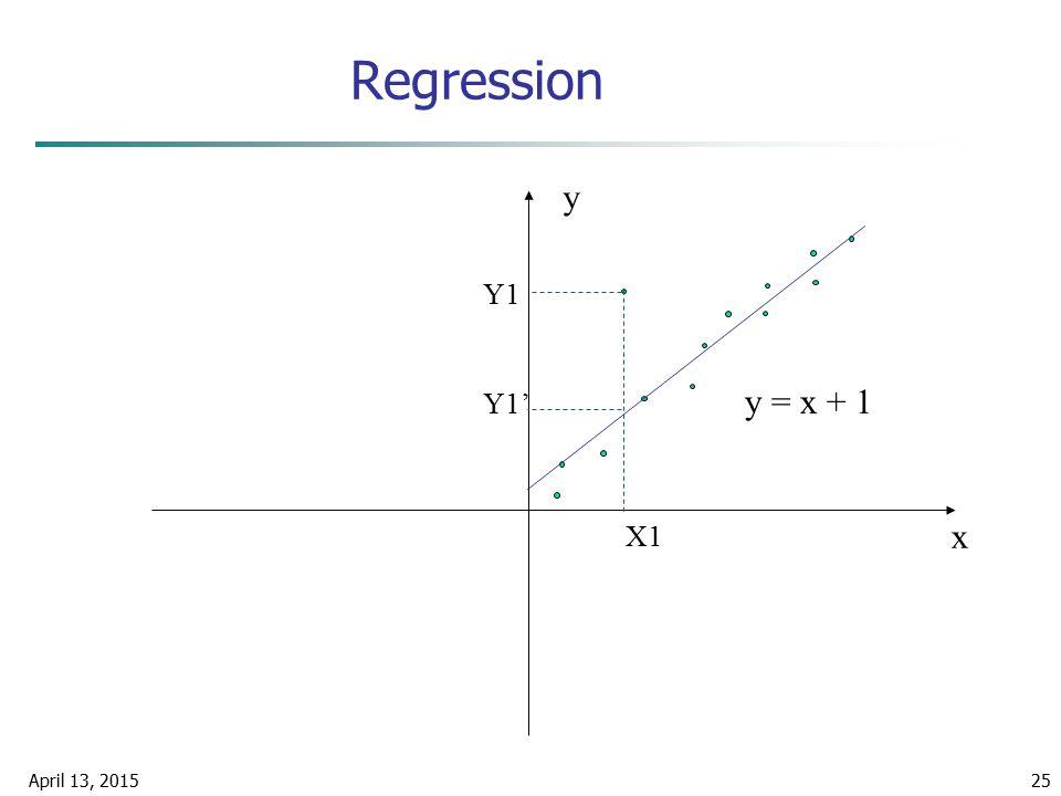 April 13, 201525 Regression x y y = x + 1 X1 Y1 Y1'