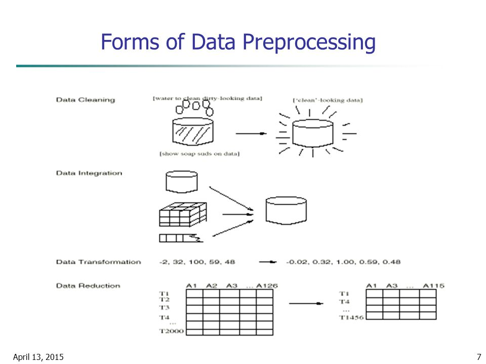 April 13, 20157 Forms of Data Preprocessing