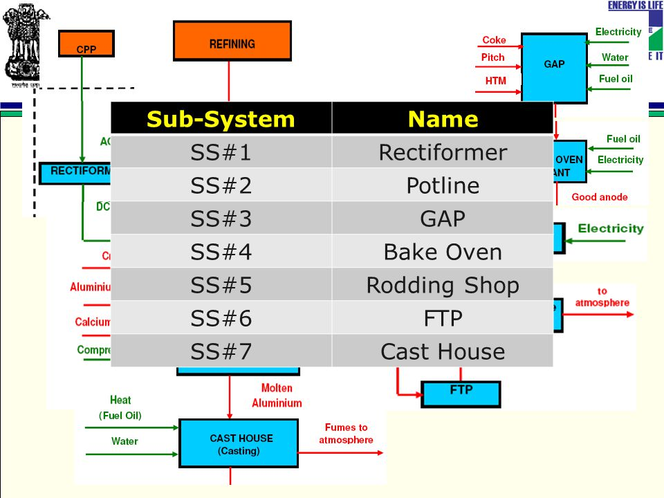 Sub-SystemName SS#1Rectiformer SS#2Potline SS#3GAP SS#4Bake Oven SS#5Rodding Shop SS#6FTP SS#7Cast House