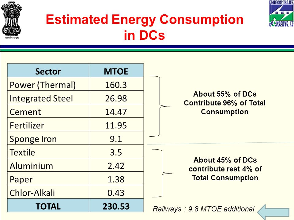SectorMTOE Power (Thermal)160.3 Integrated Steel26.98 Cement14.47 Fertilizer11.95 Sponge Iron9.1 Textile3.5 Aluminium2.42 Paper1.38 Chlor-Alkali0.43 TOTAL Estimated Energy Consumption in DCs About 55% of DCs Contribute 96% of Total Consumption About 45% of DCs contribute rest 4% of Total Consumption Railways : 9.8 MTOE additional