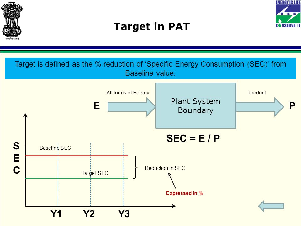 Target in PAT Target is defined as the % reduction of 'Specific Energy Consumption (SEC)' from Baseline value.