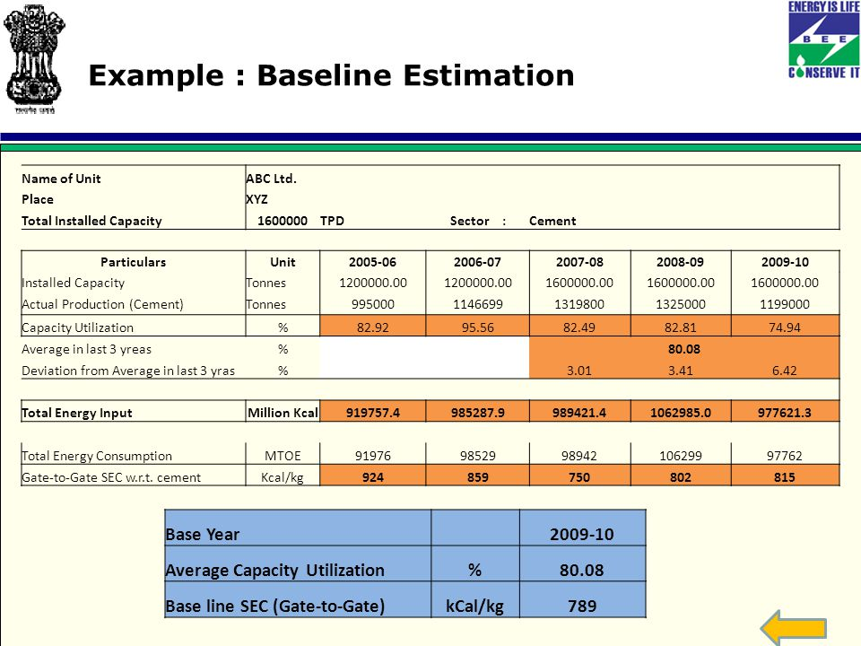 Example : Baseline Estimation Name of UnitABC Ltd.