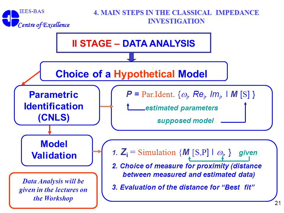 21 II STAGE – DATA ANALYSIS Choice of a Hypothetical Model IEES-BAS Centre of Excellence 4. MAIN STEPS IN THE CLASSICAL IMPEDANCE INVESTIGATION P = Pa