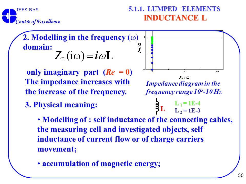 30 IEES-BAS Centre of Excellence 5.1.1. LUMPED ELEMENTS INDUCTANCE L 3.