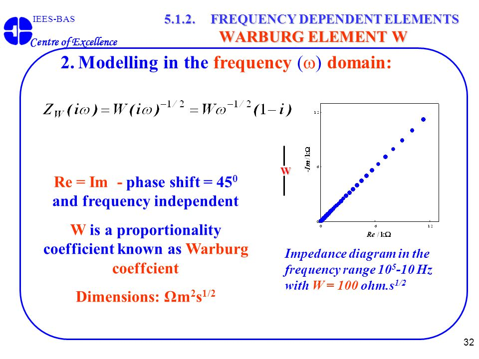 32 IEES-BAS Centre of Excellence 5.1.2. FREQUENCY DEPENDENT ELEMENTS WARBURG ELEMENT W Impedance diagram in the frequency range 10 5 -10 Hz with W = 1