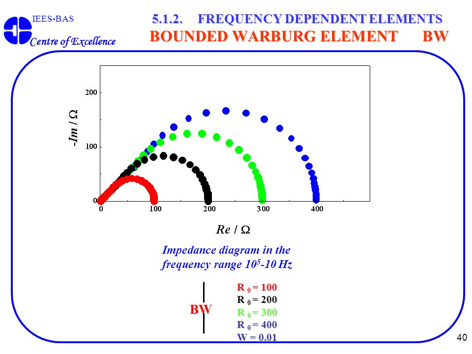 40 IEES-BAS Centre of Excellence 5.1.2. FREQUENCY DEPENDENT ELEMENTS BOUNDED WARBURG ELEMENT BW BW R 0 = 100 R 0 = 200 R 0 = 300 R 0 = 400 W = 0.01 Im