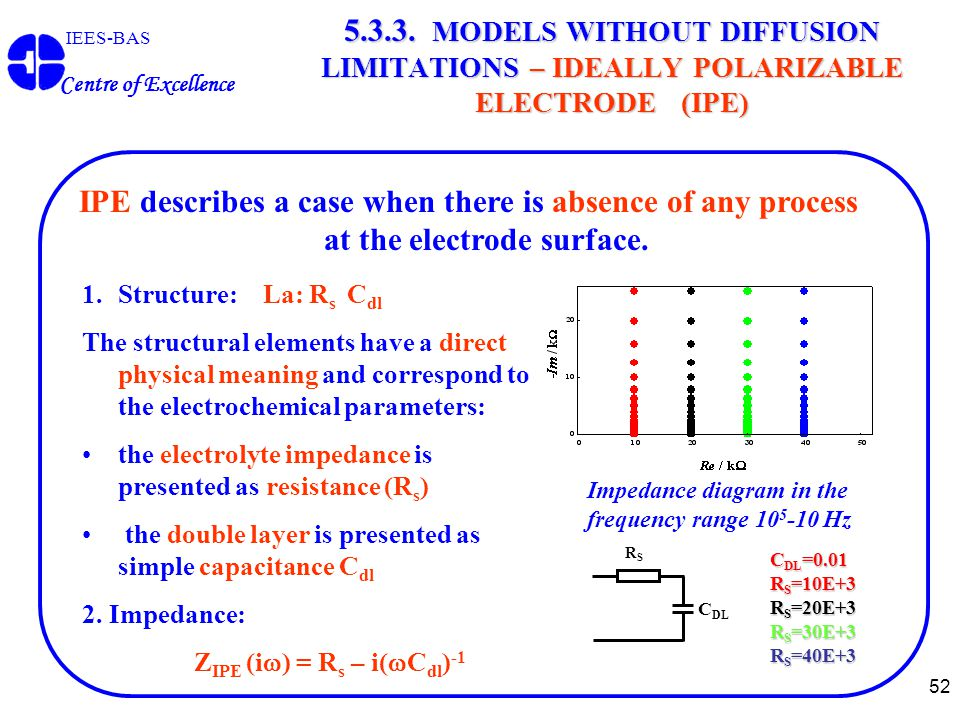 52 IEES-BAS Centre of Excellence 5.3.3. MODELS WITHOUT DIFFUSION LIMITATIONS – IDEALLY POLARIZABLE ELECTRODE (IPE) C DL =0.01 R S =10E+3 R S =20E+3 R