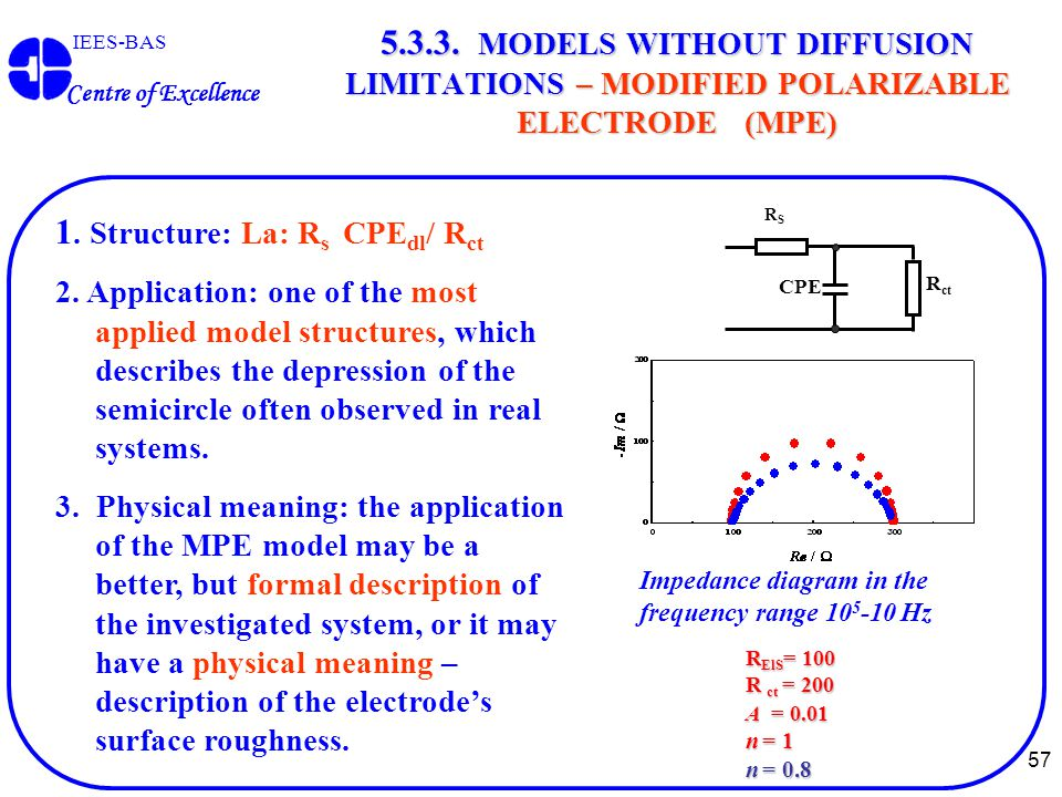57 IEES-BAS Centre of Excellence 5.3.3. MODELS WITHOUT DIFFUSION LIMITATIONS – MODIFIED POLARIZABLE ELECTRODE (MPE) 1. Structure: La: R s CPE dl / R c