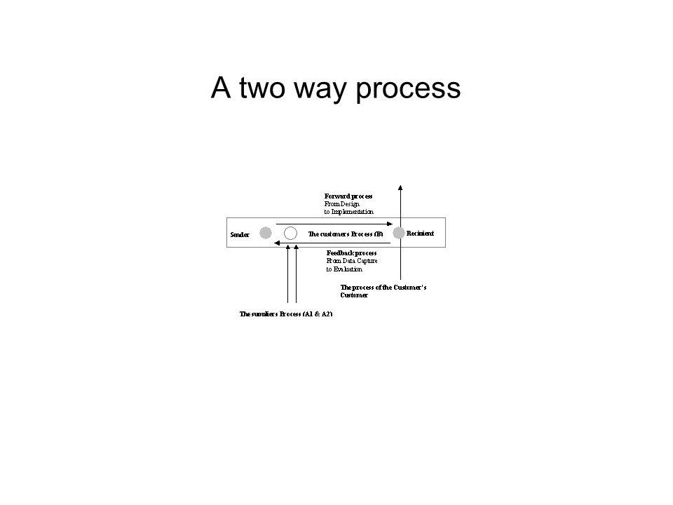 A two way process
