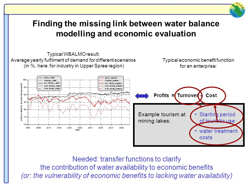 Typical WBALMO result: Average yearly fulfilment of demand for different scenarios (in %, here: for industry in Upper Spree region) Example tourism at mining lakes: Starting period of touristic use water treatment costs Finding the missing link between water balance modelling and economic evaluation Needed: transfer functions to clarify the contribution of water availability to economic benefits (or: the vulnerability of economic benefits to lacking water availability) Typical economic benefit function for an enterprise: Profits = Turnover – Cost
