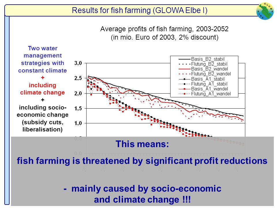 Two water management strategies with constant climate + including climate change + including socio- economic change (subsidy cuts, liberalisation) Ave