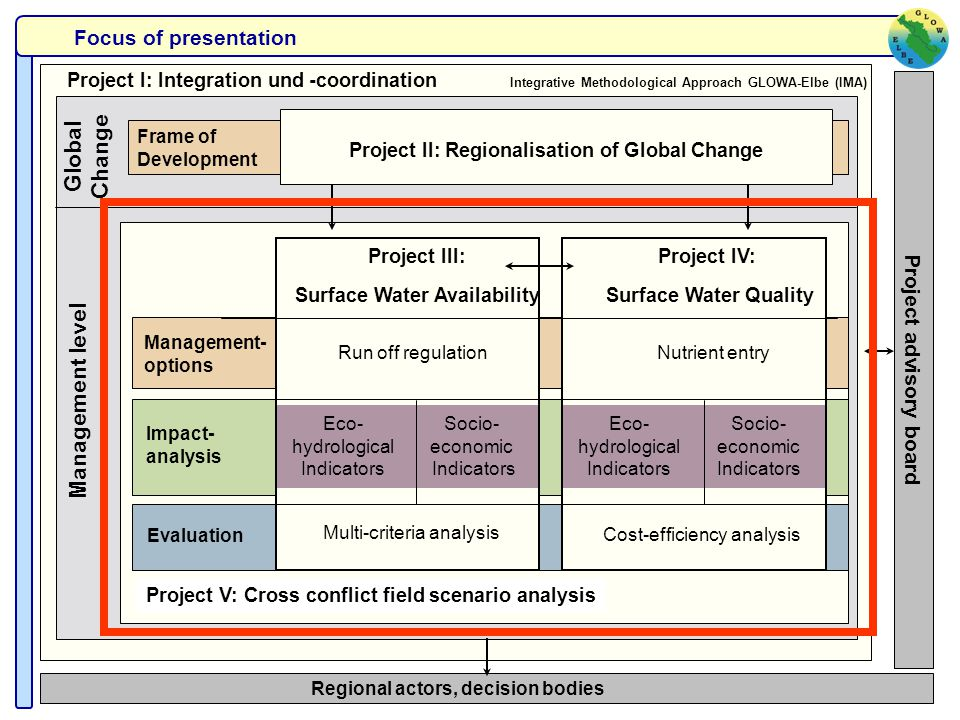 Project I: Integration und -coordination Integrative Methodological Approach GLOWA-Elbe (IMA) Regional actors, decision bodies Frame of Development Pr