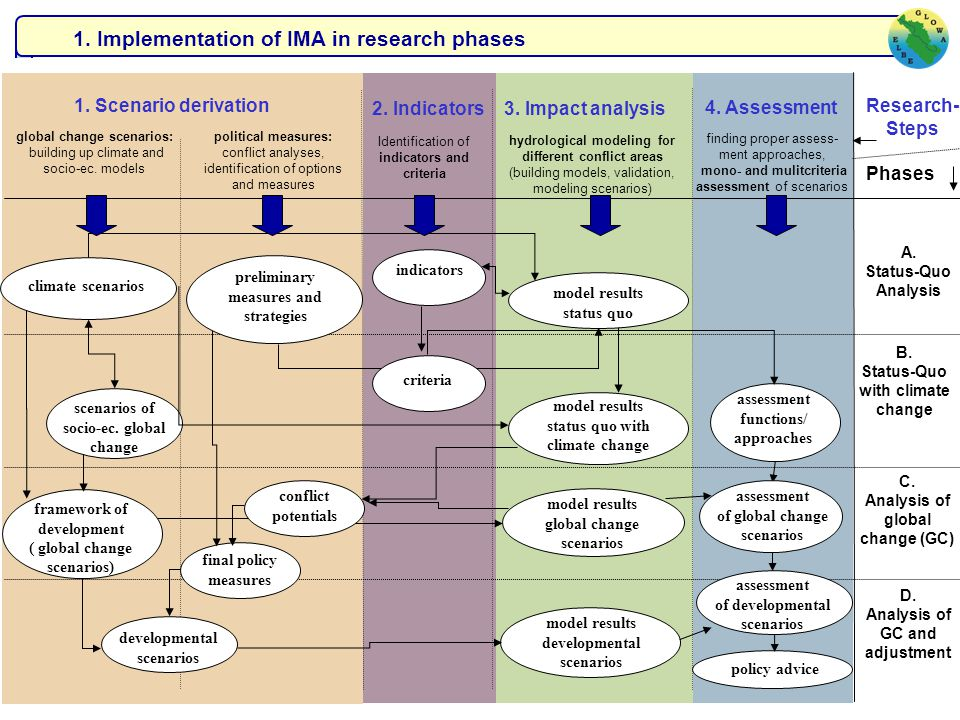 1. Implementation of IMA in research phases assessment functions/ approaches indicators model results status quo with climate change Phases B. Status-