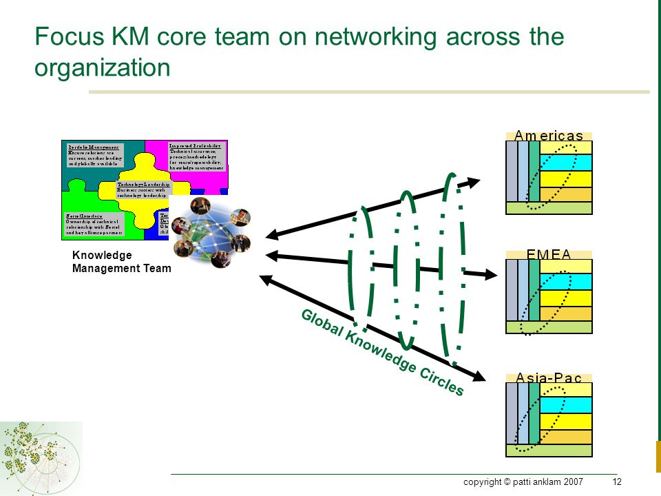 copyright © patti anklam 200712 Focus KM core team on networking across the organization Knowledge Management Team Global Knowledge Circles