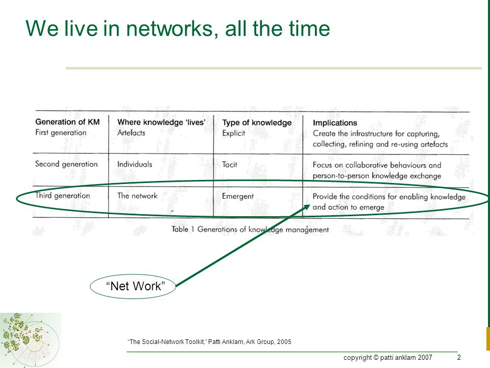 copyright © patti anklam 20072 We live in networks, all the time Net Work The Social-Network Toolkit, Patti Anklam, Ark Group, 2005