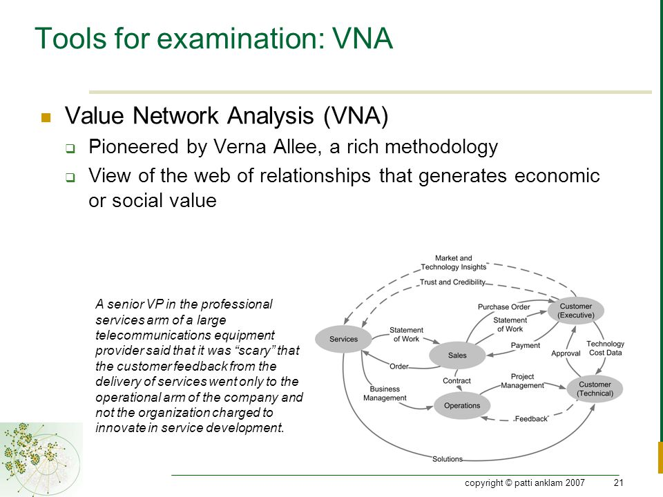 copyright © patti anklam 200721 Tools for examination: VNA Value Network Analysis (VNA)  Pioneered by Verna Allee, a rich methodology  View of the web of relationships that generates economic or social value A senior VP in the professional services arm of a large telecommunications equipment provider said that it was scary that the customer feedback from the delivery of services went only to the operational arm of the company and not the organization charged to innovate in service development.
