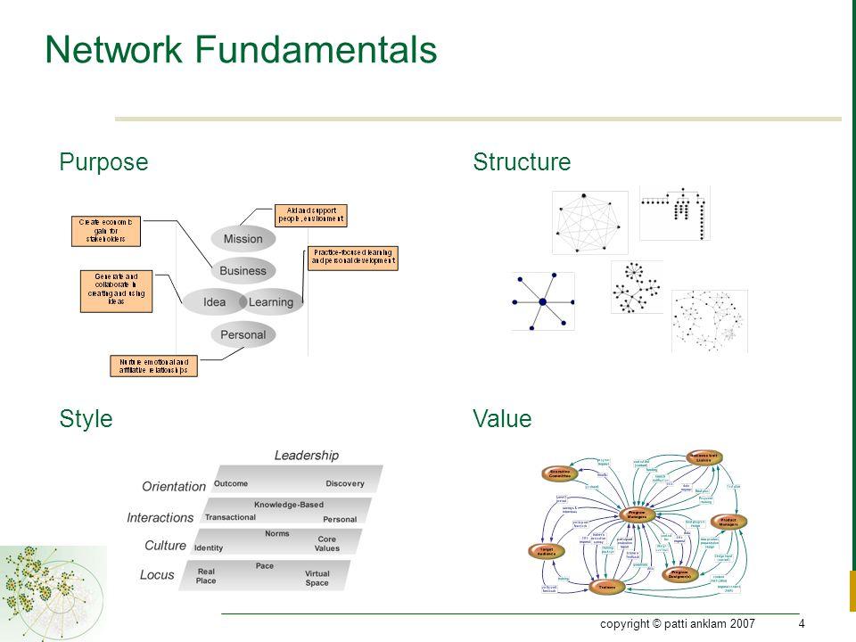 copyright © patti anklam 20074 Network Fundamentals Purpose ValueStyle Structure