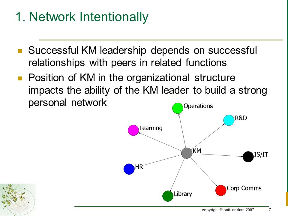 copyright © patti anklam 20077 1. Network Intentionally Successful KM leadership depends on successful relationships with peers in related functions P