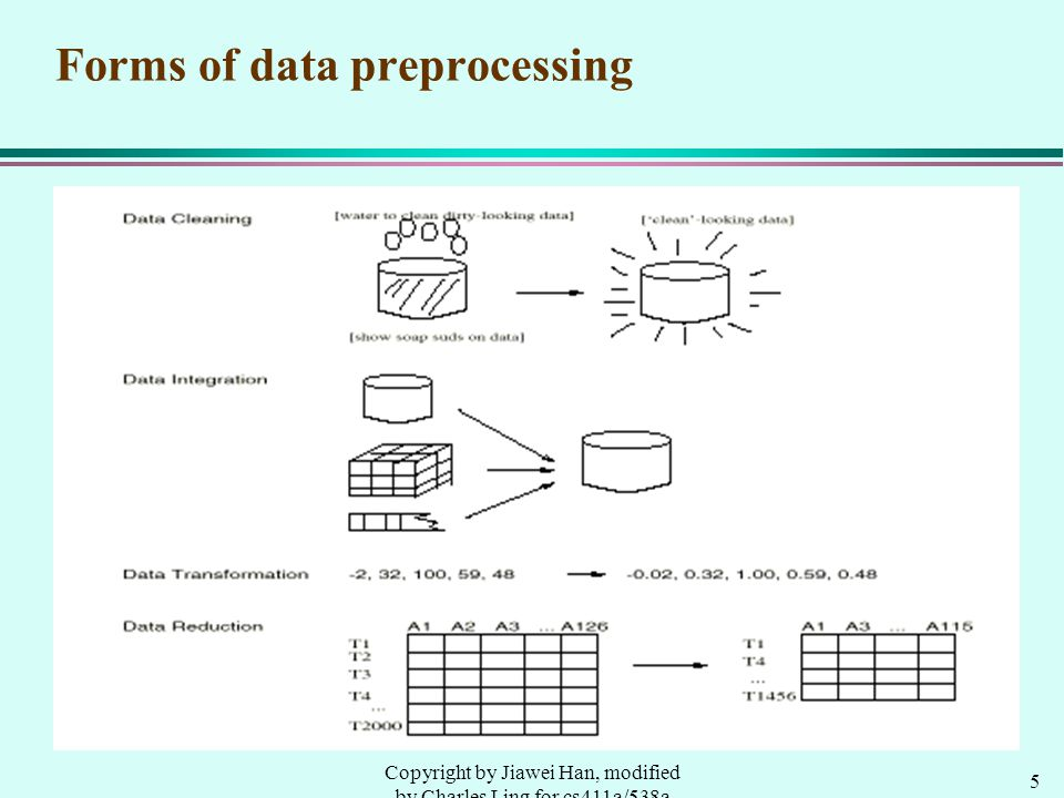 5 Copyright by Jiawei Han, modified by Charles Ling for cs411a/538a Forms of data preprocessing