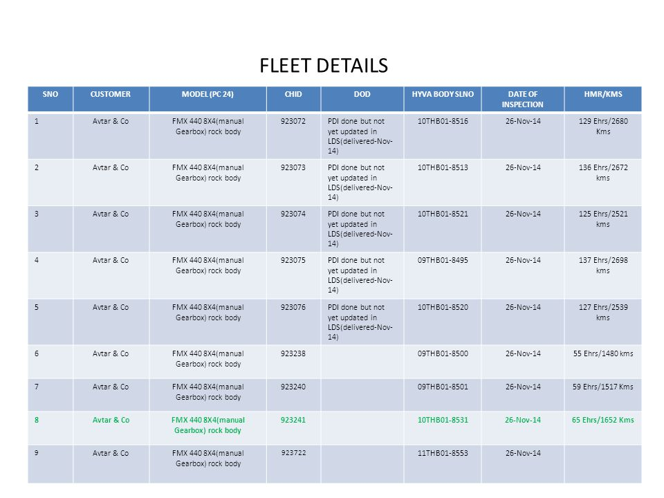 FLEET DETAILS SNOCUSTOMERMODEL (PC 24)CHIDDODHYVA BODY SLNODATE OF INSPECTION HMR/KMS 1Avtar & CoFMX 440 8X4(manual Gearbox) rock body 923072PDI done but not yet updated in LDS(delivered-Nov- 14) 10THB01-851626-Nov-14129 Ehrs/2680 Kms 2Avtar & CoFMX 440 8X4(manual Gearbox) rock body 923073PDI done but not yet updated in LDS(delivered-Nov- 14) 10THB01-851326-Nov-14136 Ehrs/2672 kms 3Avtar & CoFMX 440 8X4(manual Gearbox) rock body 923074PDI done but not yet updated in LDS(delivered-Nov- 14) 10THB01-852126-Nov-14125 Ehrs/2521 kms 4Avtar & CoFMX 440 8X4(manual Gearbox) rock body 923075PDI done but not yet updated in LDS(delivered-Nov- 14) 09THB01-849526-Nov-14137 Ehrs/2698 kms 5Avtar & CoFMX 440 8X4(manual Gearbox) rock body 923076PDI done but not yet updated in LDS(delivered-Nov- 14) 10THB01-852026-Nov-14127 Ehrs/2539 kms 6Avtar & CoFMX 440 8X4(manual Gearbox) rock body 92323809THB01-850026-Nov-1455 Ehrs/1480 kms 7Avtar & CoFMX 440 8X4(manual Gearbox) rock body 92324009THB01-850126-Nov-1459 Ehrs/1517 Kms 8Avtar & CoFMX 440 8X4(manual Gearbox) rock body 92324110THB01-853126-Nov-1465 Ehrs/1652 Kms 9 Avtar & CoFMX 440 8X4(manual Gearbox) rock body 923722 11THB01-855326-Nov-14