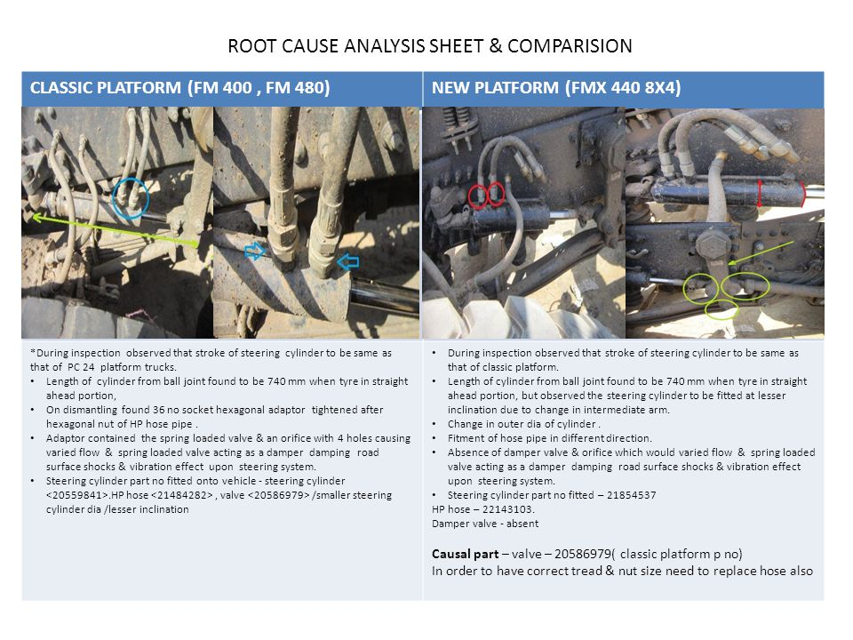 ROOT CAUSE ANALYSIS SHEET & COMPARISION CLASSIC PLATFORM (FM 400, FM 480)NEW PLATFORM (FMX 440 8X4) *During inspection observed that stroke of steering cylinder to be same as that of PC 24 platform trucks.